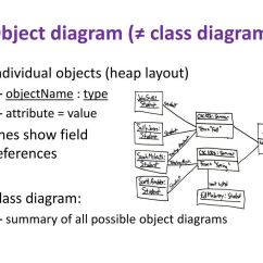 Unified Modeling Language Class Diagram Mcb Board Wiring Design And Uml Diagrams Ppt Download