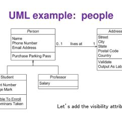 Association In Class Diagram Example 0v Wiring Design And Uml Diagrams Ppt Download