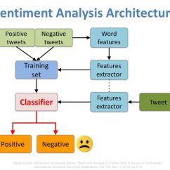 Twitter Architecture Diagram Bmw E30 Ignition Wiring Sentiment Analysis On Social Media 社群媒體情感分析 Ppt Download