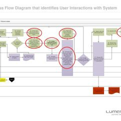 User Interaction Flow Diagram Pioneer Super Tuner Iii Wiring Unified Modeling Language And Use Case Diagrams Donna