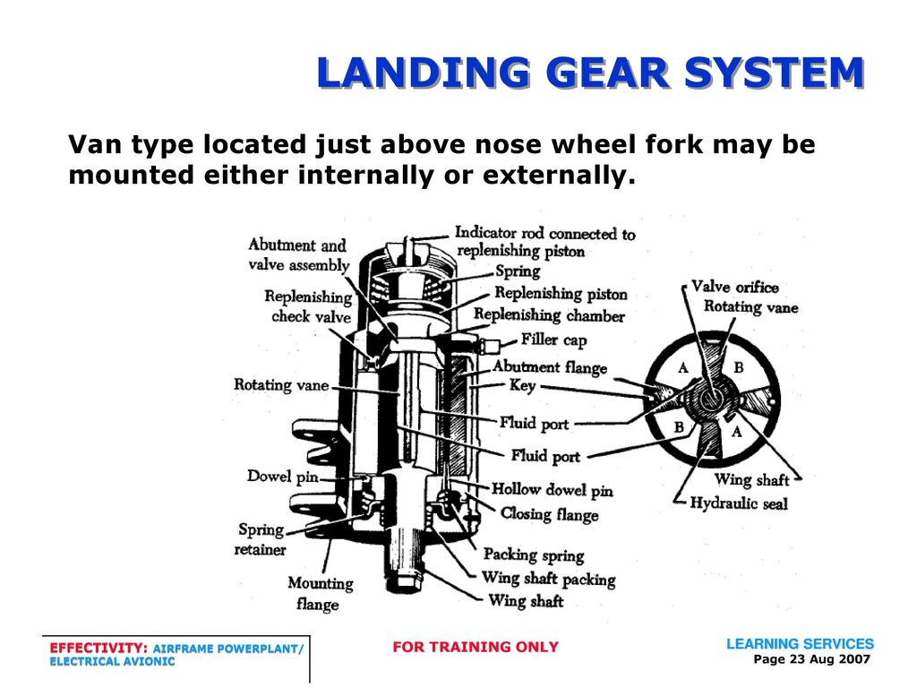 LANDING GEAR SYSTEMS THIS TRAINING MANUAL HAS BEEN