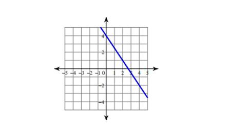 Chapter 3 – Solving Linear Equations 3.8