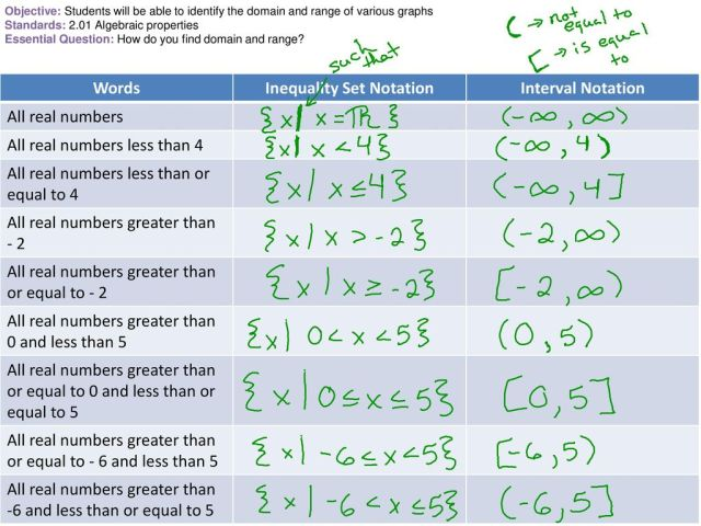 Inequality Set Notation - ppt download