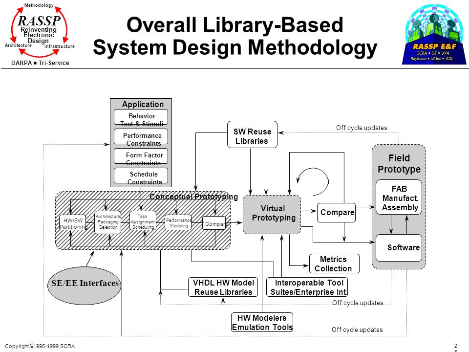 Cost Modeling for Embedded Digital Systems Design RASSP
