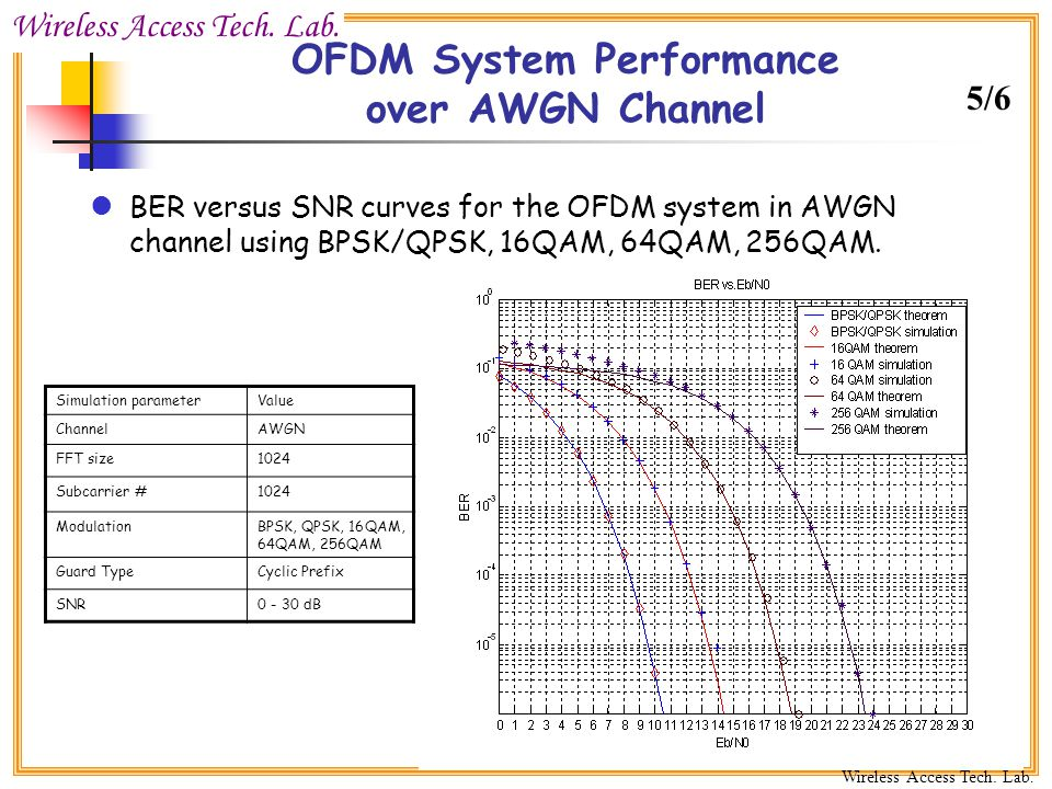 constellation diagram of 16 psk wiring a double light switch ofdm transmission over gaussian channel - ppt video online download