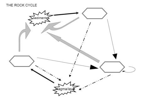 The Rock Cycle By Kathy Payne. Objectives Construct a