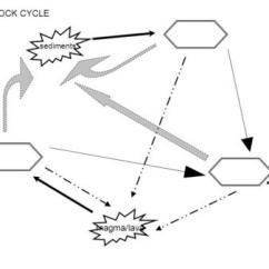Blank Rock Cycle Diagram Worksheet 2001 Land Rover Discovery Radio Wiring Aim: Explain The And Role Of Plate Tectonics In Cycle? Obj: Given Notes ...