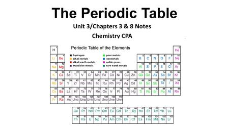 The Periodic Table Learning outcomes: Describe the