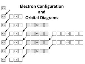 Electron Configurations and Orbital Diagrams Maximum Number of Electrons In Each Sublevel