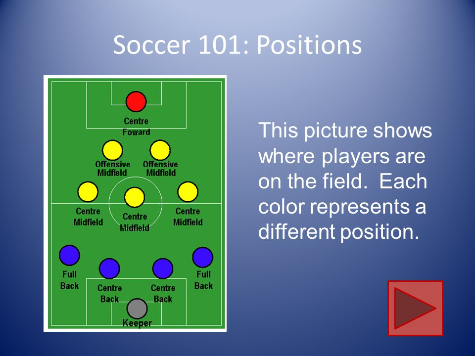 soccer positions diagram tool to create sequence a brief overview of the game so you can get moving! - ppt video online download