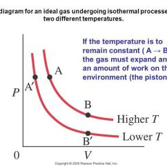 Pv Diagram For A Piston Cigarette Lighter Plug Wiring Physics: Principles With Applications, 6th Edition - Ppt Download