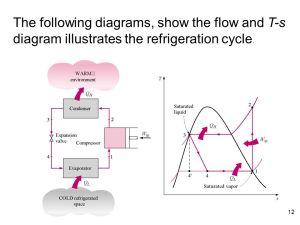 Refrigeration Cycles د محمود عبدالوهاب  ppt download