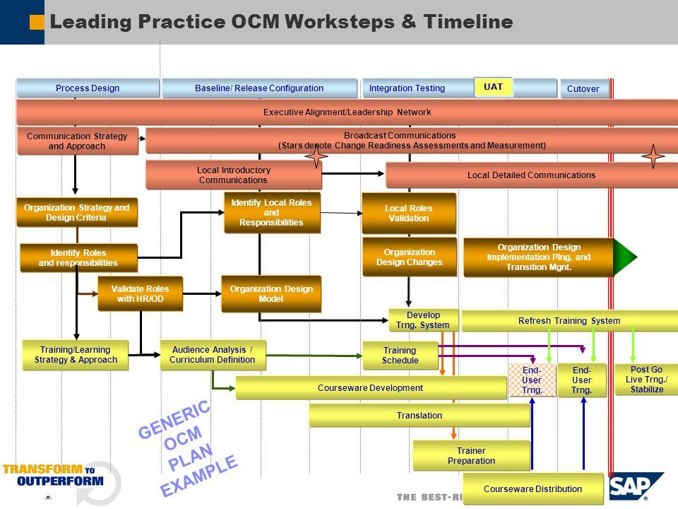 SAP Organization Change Management OCM  ppt video online download