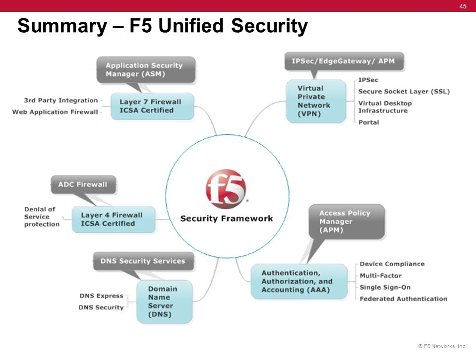 F5 Security Solutions