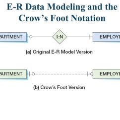 Er Diagram Crow S Foot Origami Ball Database Data Modeling Using The Entity Relationship Model