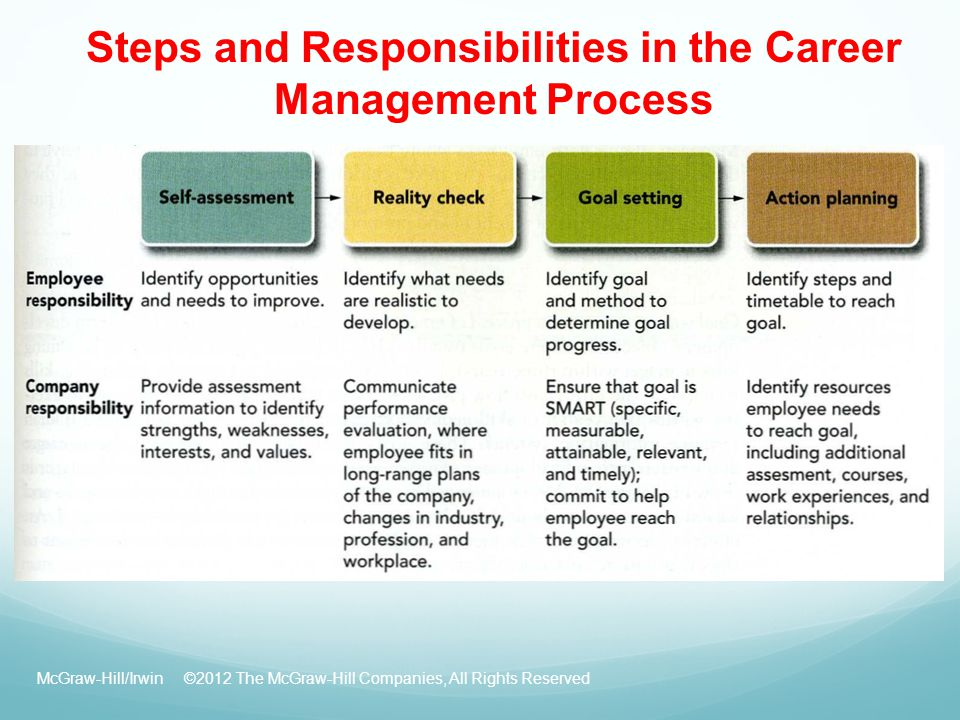 Career Planning And Development Process - Inspirational