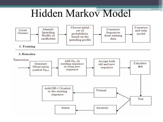 Credit Card Fraud Detection Using Hidden Markov Model Ppt ...