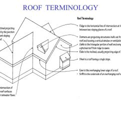 Roof Structure Diagram Wiring For Toyota Hiace Radio Slopes. - Ppt Video Online Download