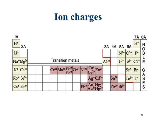 Ionic charge trend periodic table periodic diagrams science 31 ion charges electronic structure of atoms periodic table ppt online urtaz Images