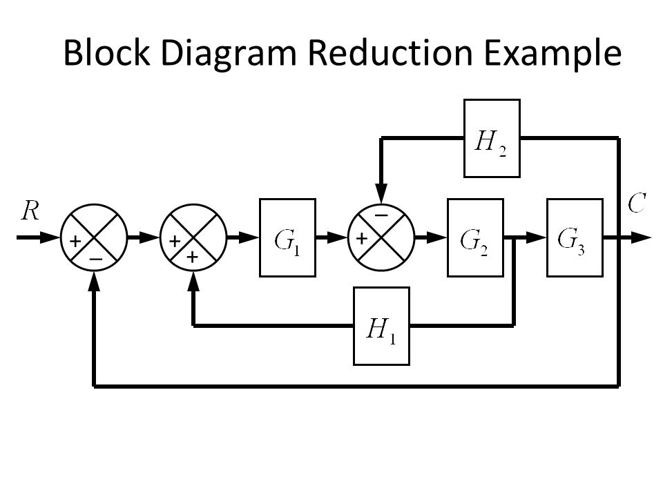 block diagram reduction problem and solution