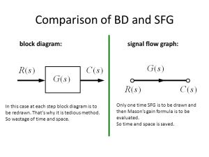 Lecture On Signal Flow Graph  ppt video online download