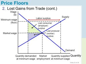 Chapter 4 Price Ceilings and Price Floors  ppt download