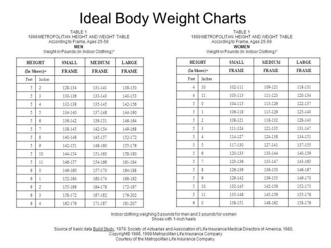 Height Weight Chart By Body Frame Frameviewjdi