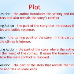 Plot Diagram For The Book Thief 2 Zone Valve Wiring Begins That Introduces Characters Setting And Conflict Structure Components Exposition Supplies Background To Resolves 1 Beginning Of A Story