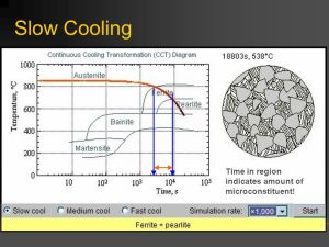 Heat Treatment of Steels  ppt video online download