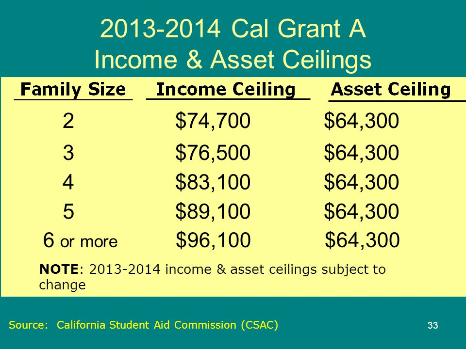 Cal Grant Income Ceiling Agi Theteenline Org