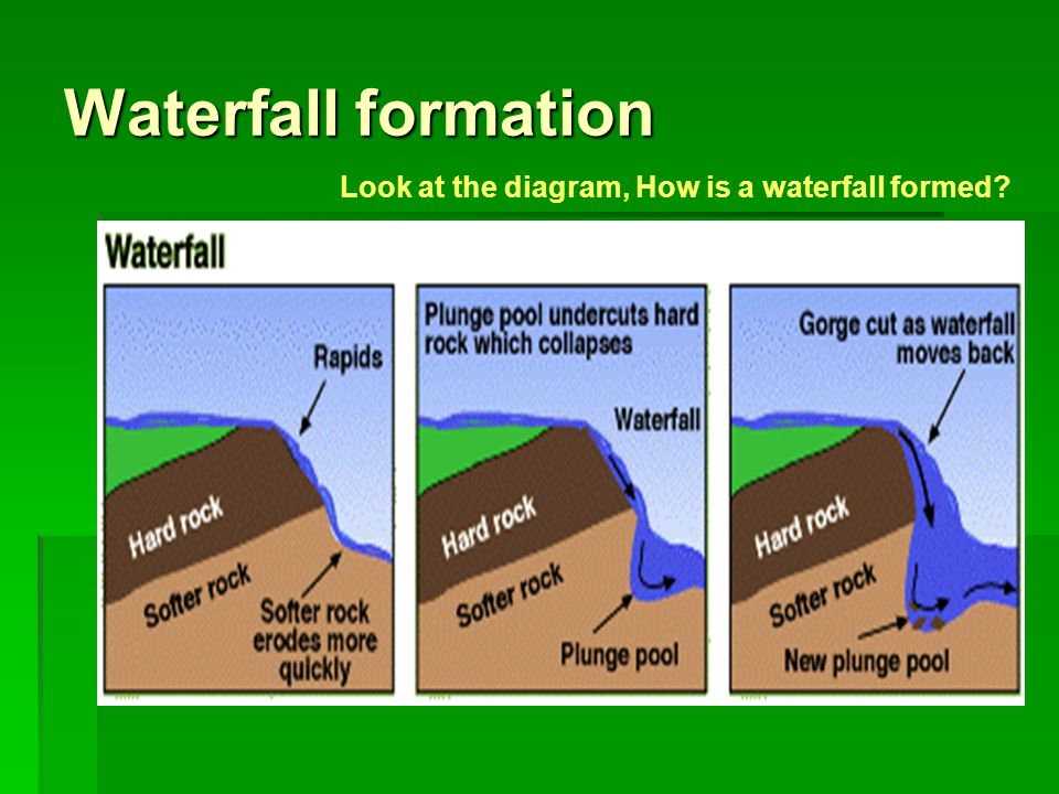 waterfall formation diagram 2006 pt cruiser wiring the changes downstream in a river valley - ppt video online download