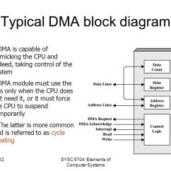 Block Diagram Of Cpu And Explain 7 Pole Wiring Trailer I/o Peripherals, Buses Data Storage Systems - Ppt Download