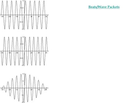 Questions About resonances and Sound waves. A sound wave