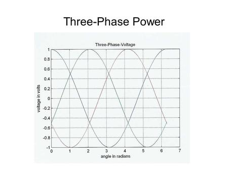 Lesson 34 3 PHASE Sources & Loads. Learning Objectives