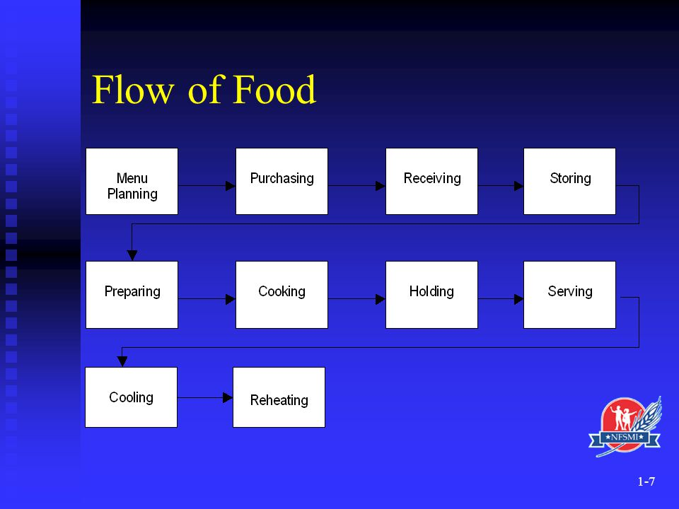 service process diagram pontiac solstice radio wiring introduction to foodservice systems - ppt video online download