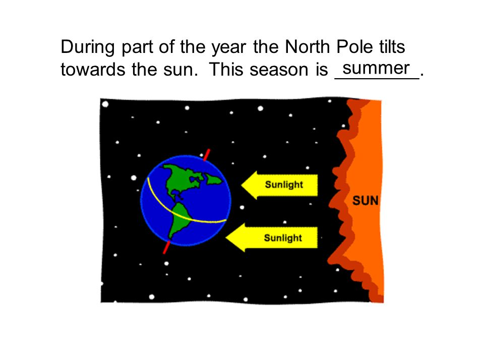 winter in space diagram forearm bones what causes seasons?. - ppt download
