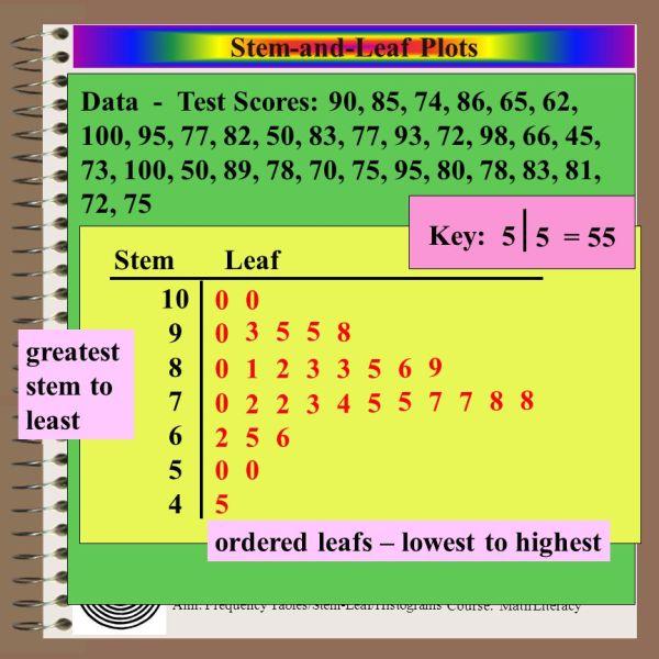 Stem and Leaf Plot Test Scores