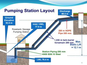 Rosebank Sewage Pumping Station and  ppt video online