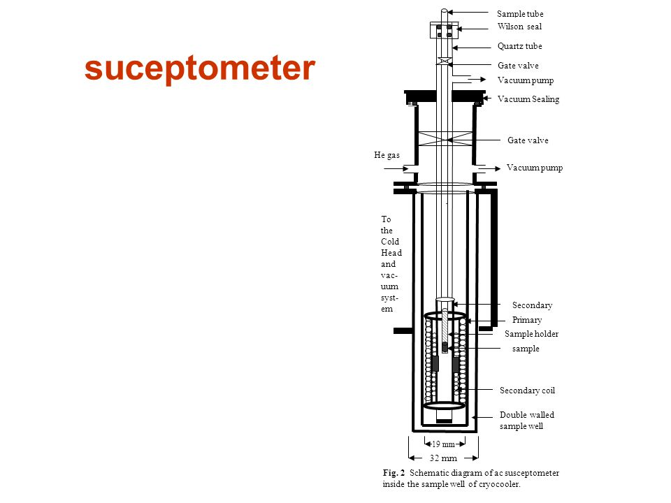 Design of ac susceptometer using closed cycle helium