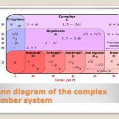Real Number System Diagram Speaker Wiring Series Parallel Complex Numbers. - Ppt Video Online Download