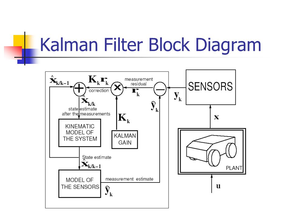 block diagram kalman filter