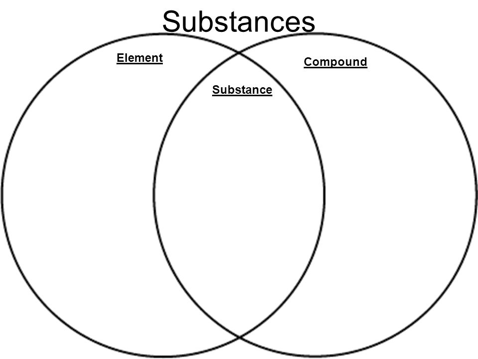 Objectives: 1. I can classify matter into substances and