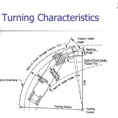 What Is A Sample Space Diagram Electrical Circuit Worksheet Design Vehicles And Turning Radii - Ppt Video Online Download