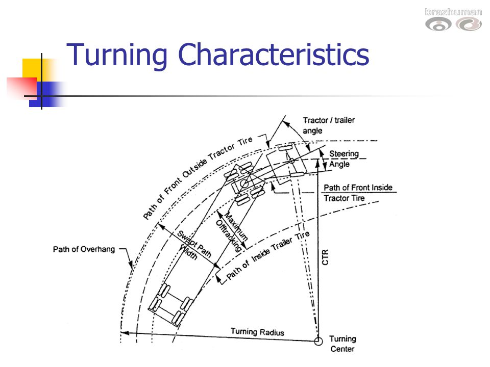 what is a sample space diagram signal stat 900 turn switch wiring design vehicles and turning radii - ppt video online download