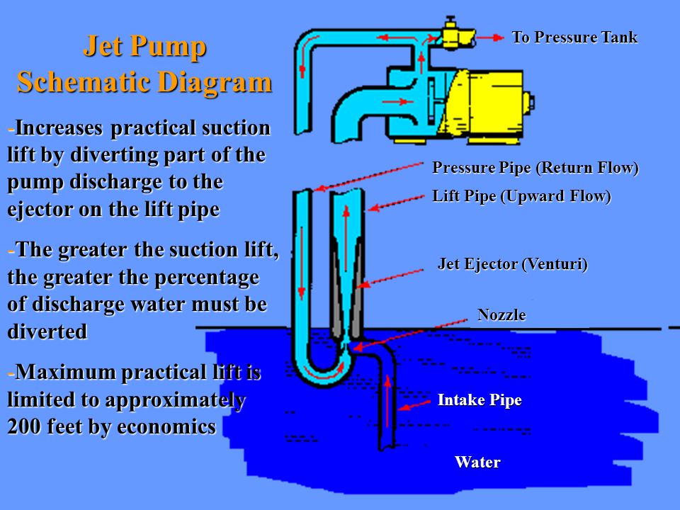 well pump pressure tank diagram standard cat5 wiring household water systems - ppt download