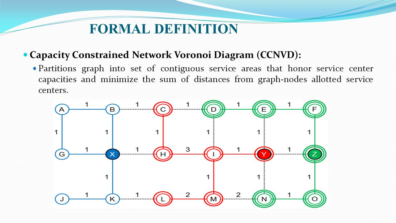 CAPACITY CONSTRAINED NETWORK VORONOI DIAGRAM CCNVD Ppt Download