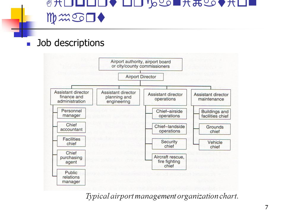 Airports and airport systems Organization and administration  ppt video online download