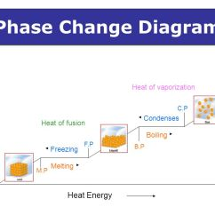 Phase Diagram Solid Liquid Gas Columbian Exchange Changes Physical Change Of Matter From One To Another Due A Transfer Energy ...