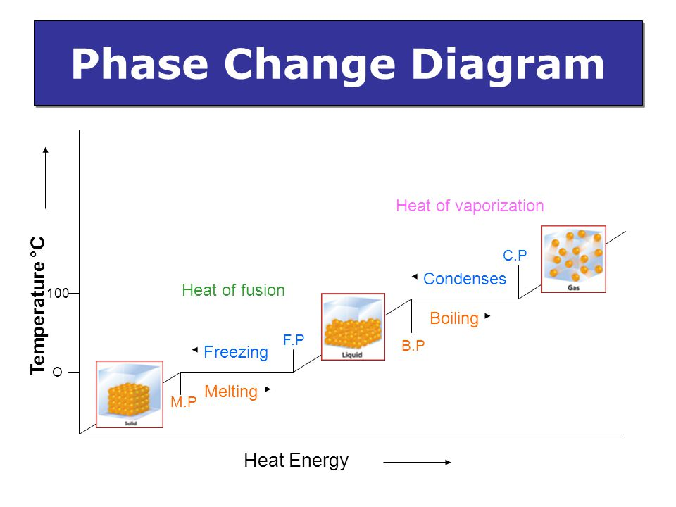 phase diagram solid liquid gas model a ford wiring changes physical change of matter from one to another due transfer energy ...