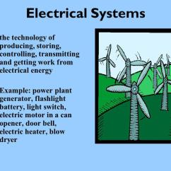 Electric Chair Heater Feet For Chairs What Are Core Technologies? - Ppt Download